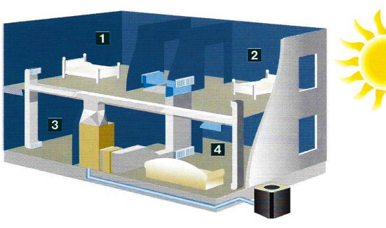 A-Plus Air Conditioning & Home Solutions - HVAC Zoning